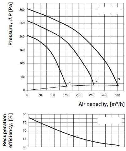 Keresztáramú hőcserélő diagramm