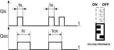 DALAP Kiegészítő elektronika(cs3-4m, nem megszakitó időzítő relé)