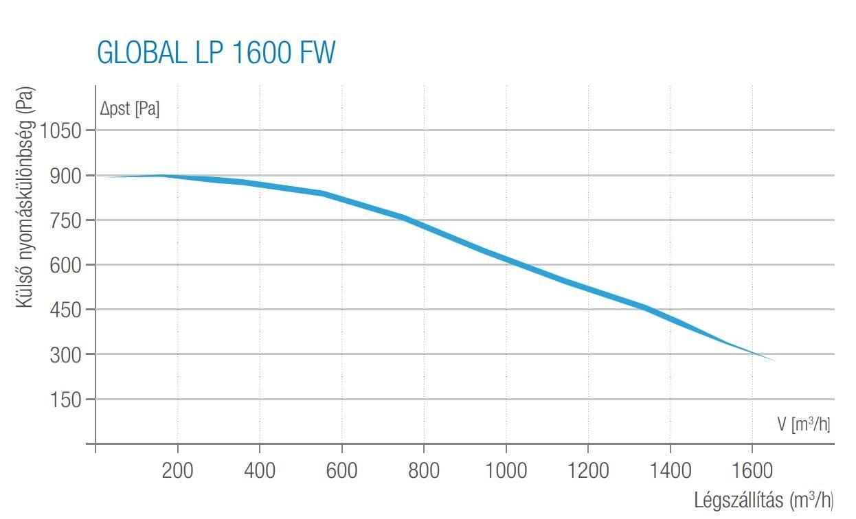 aereco hővisszanyerős szellőztető(global lp 1600 fw, jelleggörbe)