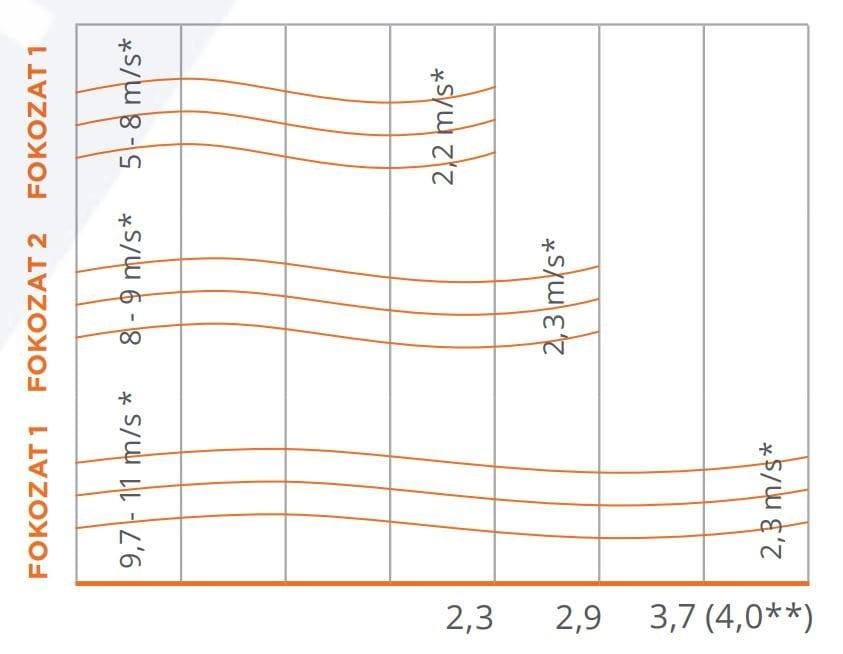 légfüggöny ( sonniger guard, függőleges vetési távolság jelleggörbe)