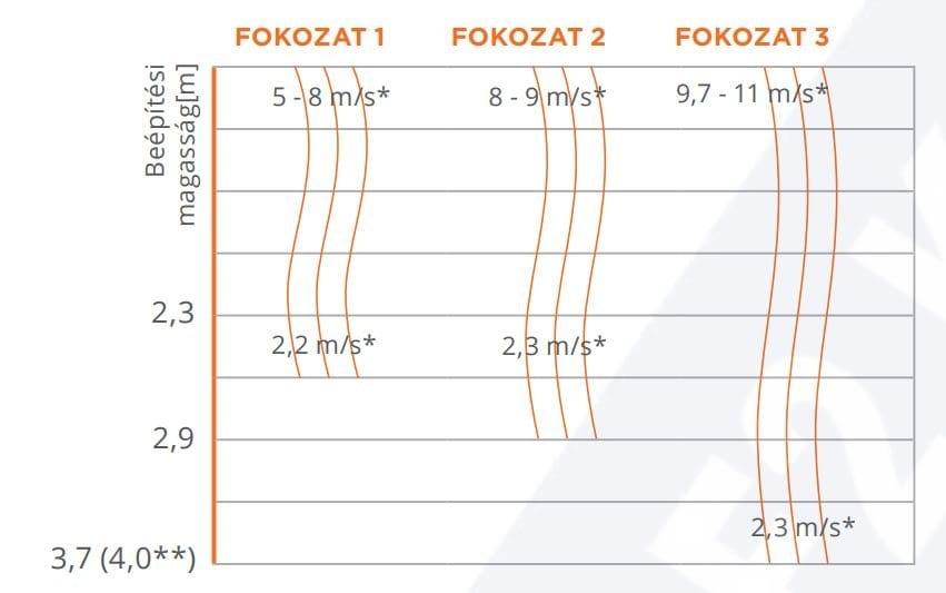 légfüggöny ( sonniger guard, vízszintes vetési távolság jelleggörbe)